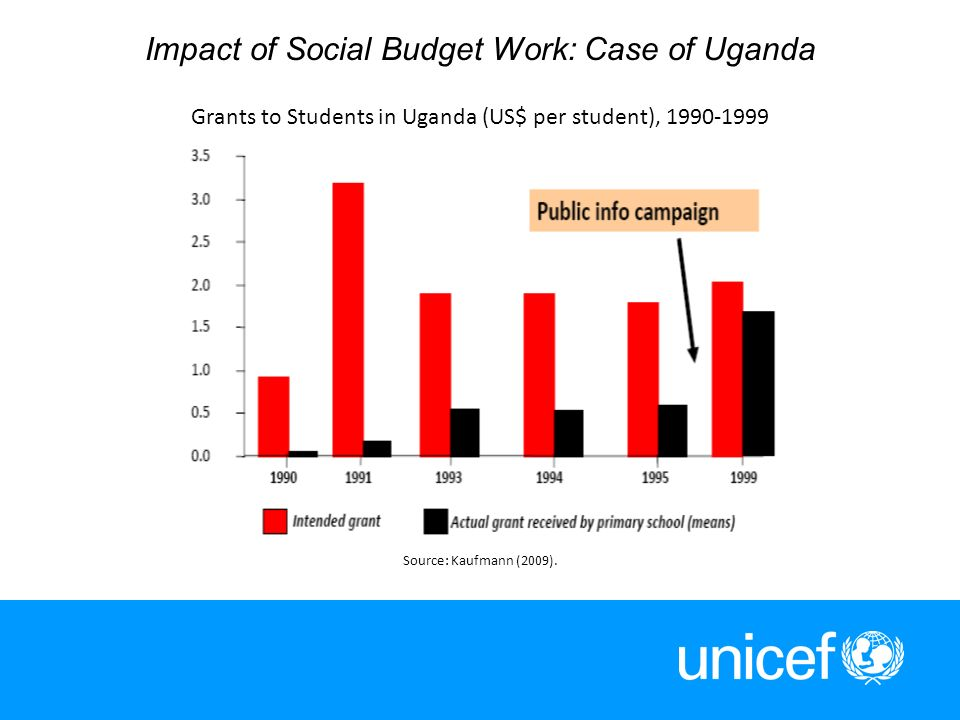 12 Impact of Social Budget Work: Case of Uganda Grants to Students in Uganda (US$ per student), 1990-1999 Source: Kaufmann (2009).