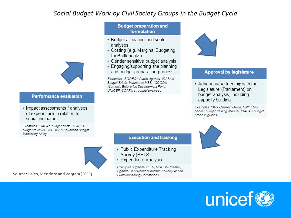 9 Social Budget Work by Civil Society Groups in the Budget Cycle Budget preparation and formulation Budget allocation and sector analyses Costing (e.g.