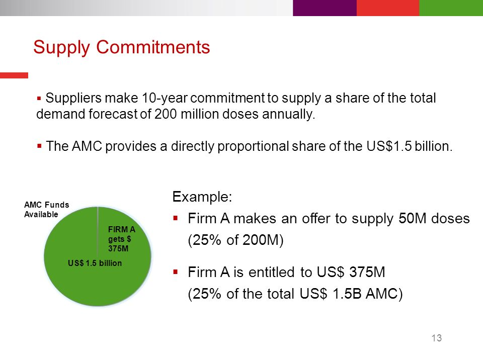 13 Supply Commitments $ 1125M AMC Funds Available US$ 1.5 billion FIRM A gets $ 375M Suppliers make 10-year commitment to supply a share of the total demand forecast of 200 million doses annually.