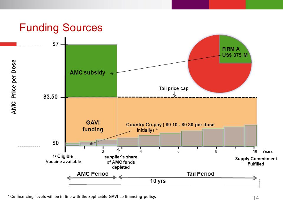14 Funding Sources AMC Price per Dose AMC Period Tail Period AMC subsidy GAVI funding Country Co-pay ( $0.10 - $0.30 per dose initially) * $7 $3.50 10 yrs $0 Tail price cap 1 st Eligible Vaccine available suppliers share of AMC funds depleted 10Years2648 Supply Commitment Fulfilled FIRM A US$ 375 M * Co-financing levels will be in line with the applicable GAVI co-financing policy.