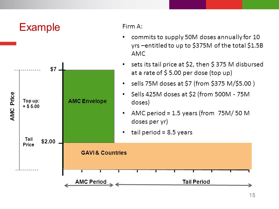 15 Example AMC Price Tail Price AMC Period Tail Period AMC Envelope $7 $2.00 Firm A: commits to supply 50M doses annually for 10 yrs –entitled to up to $375M of the total $1.5B AMC sets its tail price at $2, then $ 375 M disbursed at a rate of $ 5.00 per dose (top up) sells 75M doses at $7 (from $375 M/$5.00 ) Sells 425M doses at $2 (from 500M - 75M doses) AMC period = 1.5 years (from 75M/ 50 M doses per yr) tail period = 8.5 years Top up: + $ 5.00 GAVI & Countries