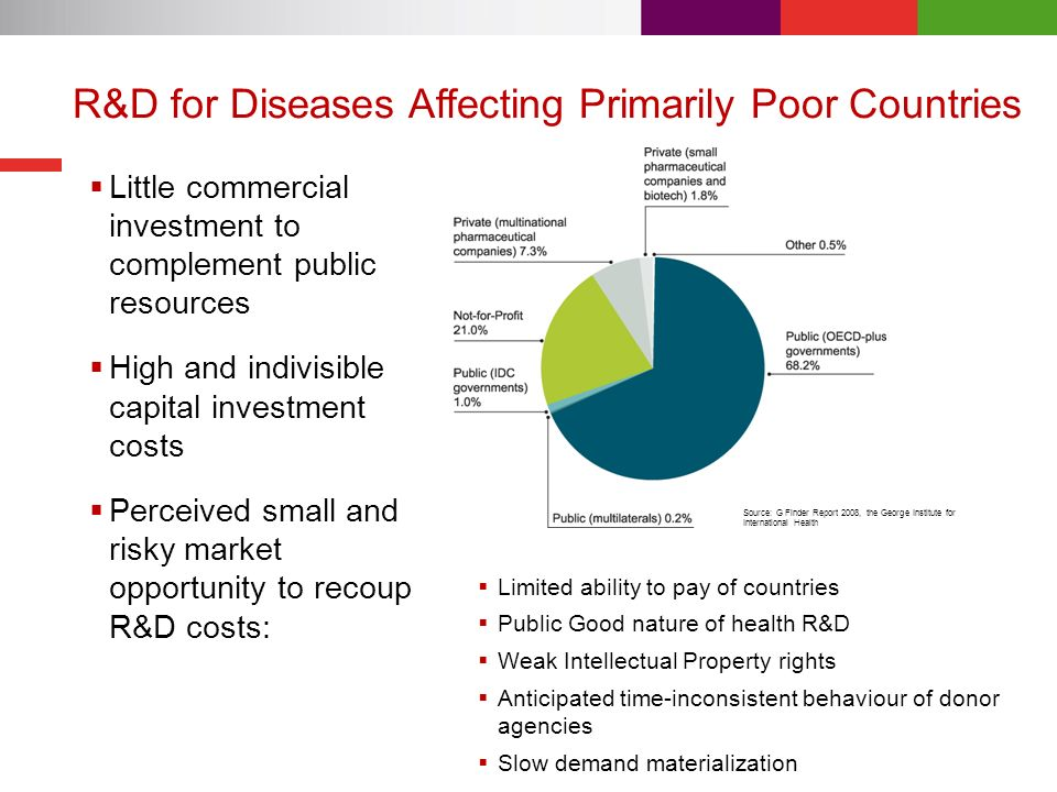 R&D for Diseases Affecting Primarily Poor Countries Little commercial investment to complement public resources High and indivisible capital investment costs Perceived small and risky market opportunity to recoup R&D costs: Limited ability to pay of countries Public Good nature of health R&D Weak Intellectual Property rights Anticipated time-inconsistent behaviour of donor agencies Slow demand materialization Source: G Finder Report 2008, the George Institute for International Health