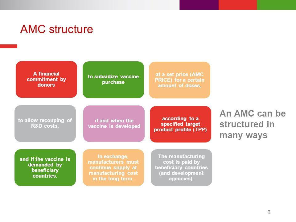 AMC structure A financial commitment by donors to subsidize vaccine purchase at a set price (AMC PRICE) for a certain amount of doses, to allow recouping of R&D costs, if and when the vaccine is developed according to a specified target product profile (TPP) and if the vaccine is demanded by beneficiary countries.