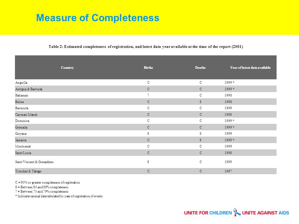 Measure of Completeness Table 2: Estimated completeness of registration, and latest data year available at the time of the report (2001) CountryBirthsDeathsYear of latest data available AnguillaCC1999 * Antigua & BarbudaCC1999 * Bahamas7C1998 BelizeC81998 BermudaCC1999 Cayman IslandsCC1996 DominicaCC1999 * GrenadaCC1999 * Guyana JamaicaC81999 * MontserratCC1999 Saint LuciaCC1998 Saint Vincent & Grenadines8C1999 Trinidad & TabagoCC1997 C = 90% or greater completeness of registration 8 = Between 80 and 89% completeness 7 = Between 70 and 79% completeness * Indicates annual data tabulated by year of registration of events