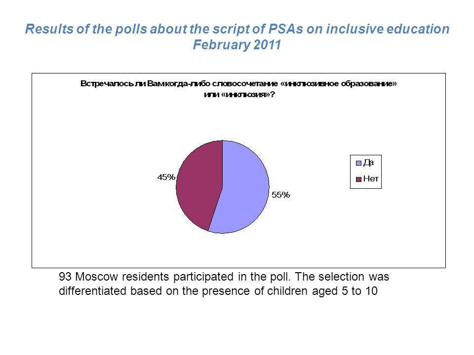 Results of the polls about the script of PSAs on inclusive education February 2011 93 Moscow residents participated in the poll.