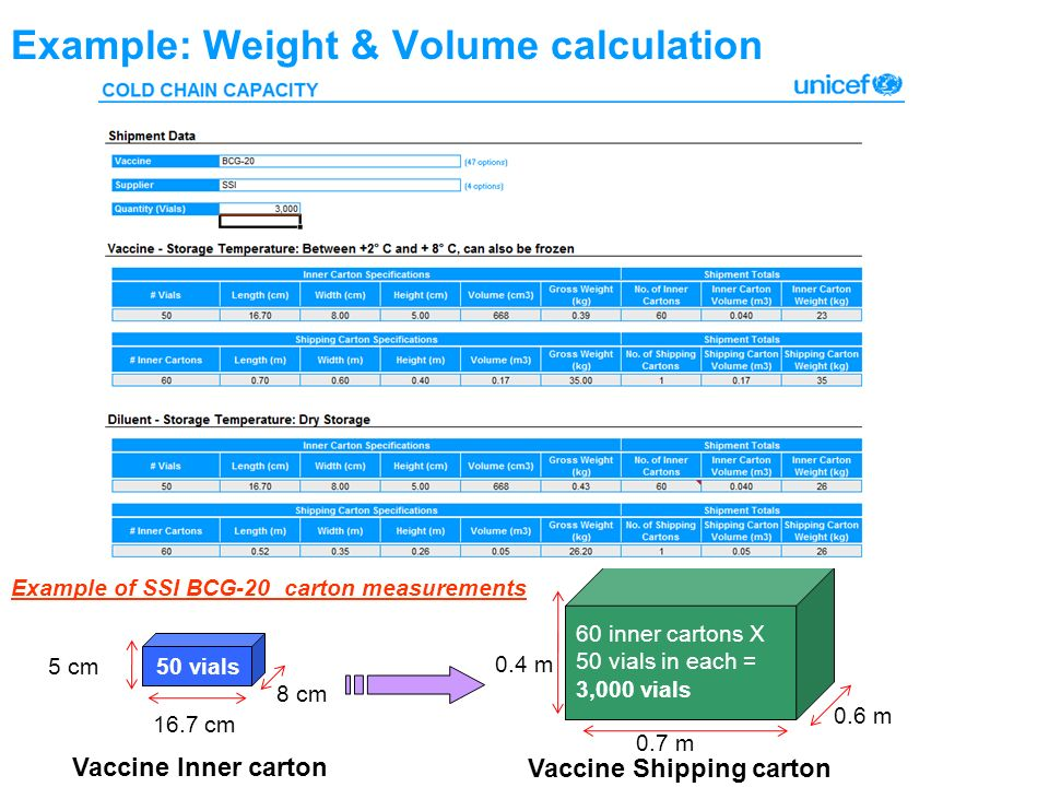 Example: Weight & Volume calculation Example of SSI BCG-20 carton measurements 16.7 cm 8 cm 5 cm 50 vials Vaccine Inner carton Vaccine Shipping carton 0.4 m 0.6 m 0.7 m 60 inner cartons X 50 vials in each = 3,000 vials