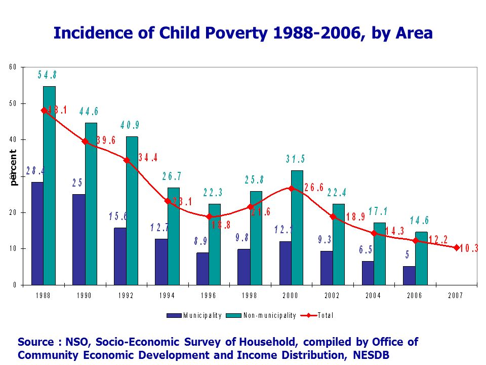 percent Incidence of Child Poverty , by Area Source : NSO, Socio-Economic Survey of Household, compiled by Office of Community Economic Development and Income Distribution, NESDB