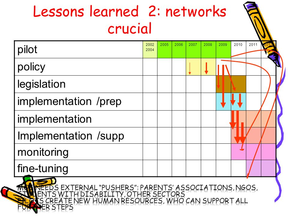 Lessons learned 2: networks crucial pilot 2002 2004 20052006200720082009201020112012 policy legislation implementation /prep implementation Implementation /supp monitoring fine-tuning