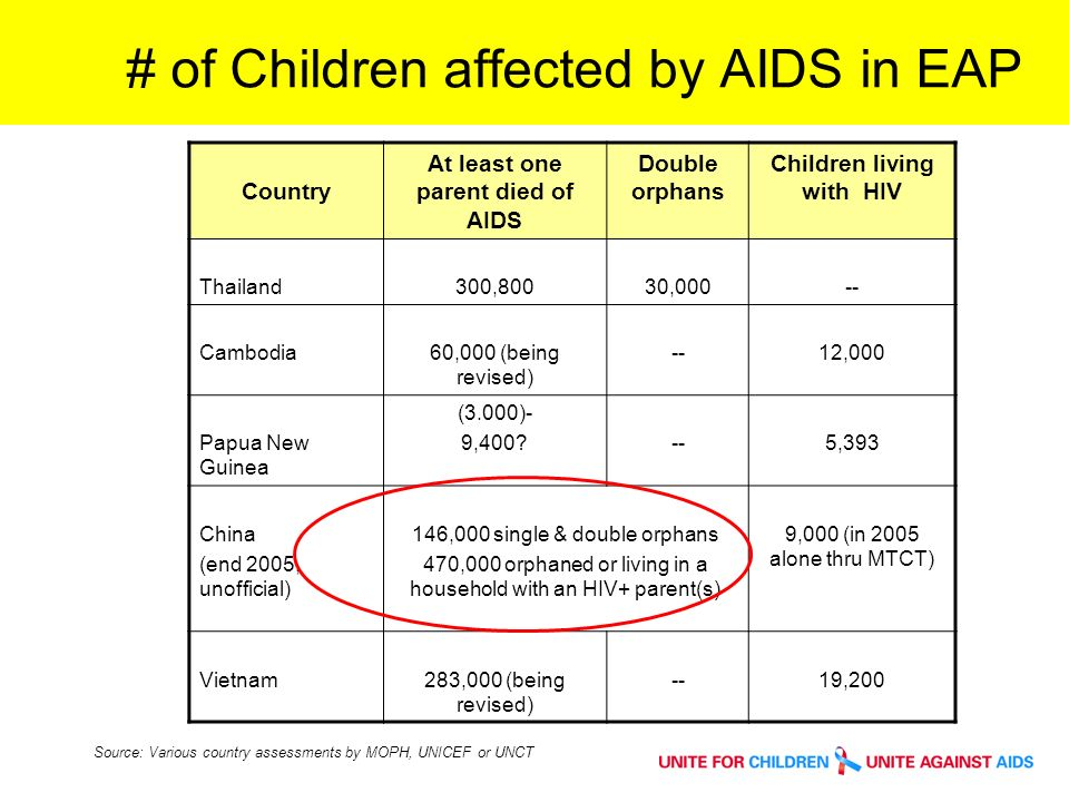 # of Children affected by AIDS in EAP Country At least one parent died of AIDS Double orphans Children living with HIV Thailand300,80030,000-- Cambodia60,000 (being revised) --12,000 Papua New Guinea (3.000)- 9, ,393 China (end 2005, unofficial) 146,000 single & double orphans 470,000 orphaned or living in a household with an HIV+ parent(s) 9,000 (in 2005 alone thru MTCT) Vietnam283,000 (being revised) --19,200 Source: Various country assessments by MOPH, UNICEF or UNCT