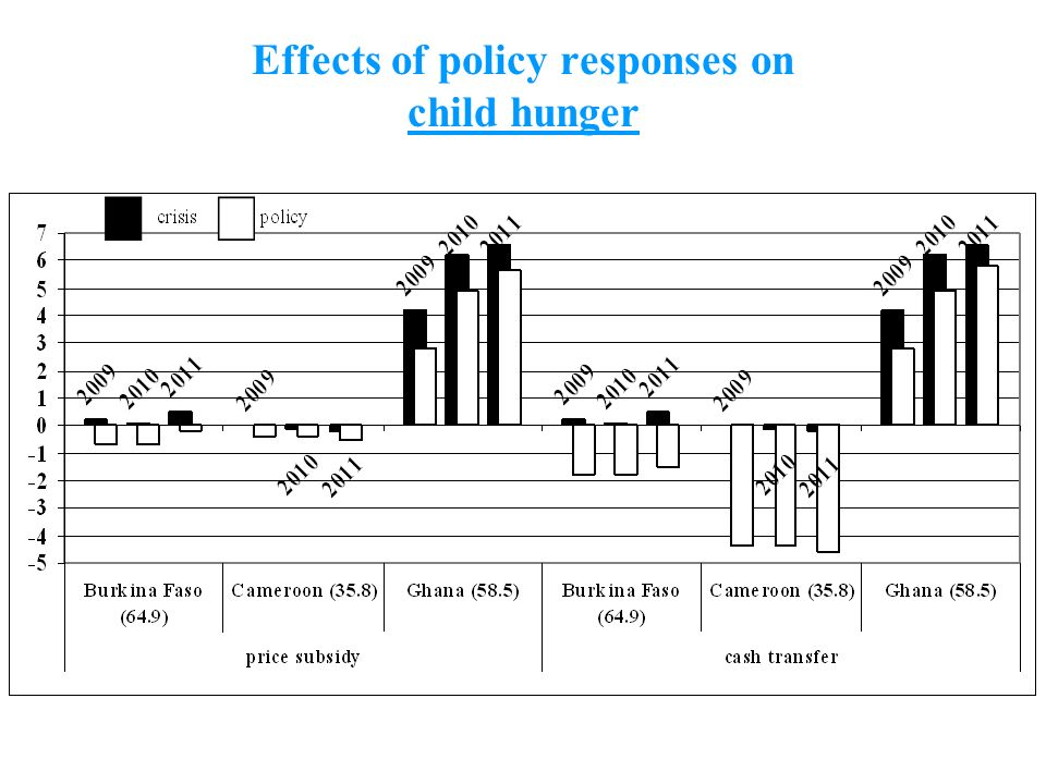 10 Effects of policy responses on child hunger