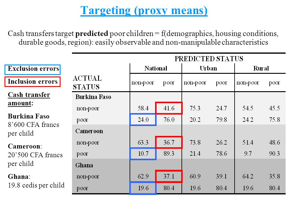 6 Targeting (proxy means) Cash transfers target predicted poor children = f(demographics, housing conditions, durable goods, region): easily observable and non-manipulable characteristics Exclusion errors Inclusion errors Cash transfer amount: Burkina Faso 8600 CFA francs per child Cameroon: 20500 CFA francs per child Ghana: 19.8 cedis per child