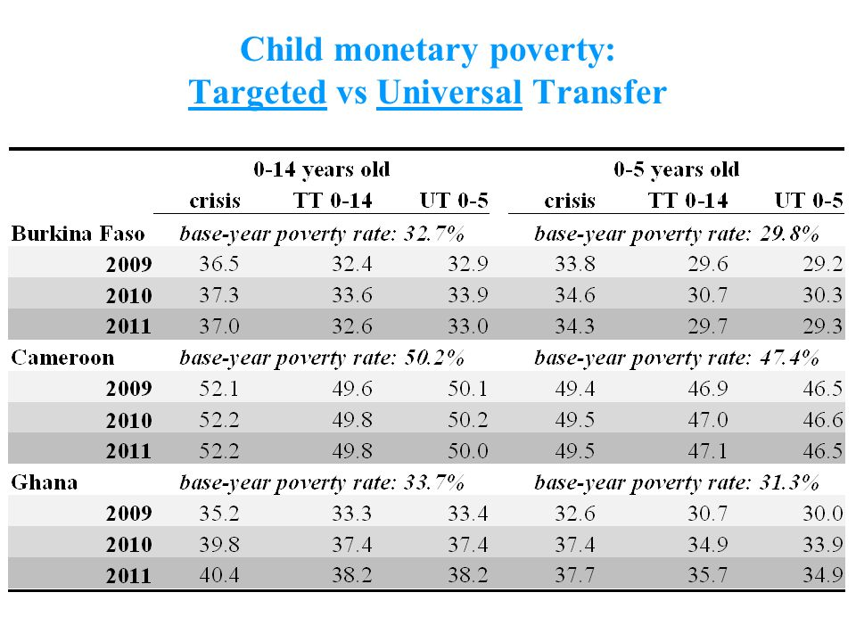 9 Child monetary poverty: Targeted vs Universal Transfer