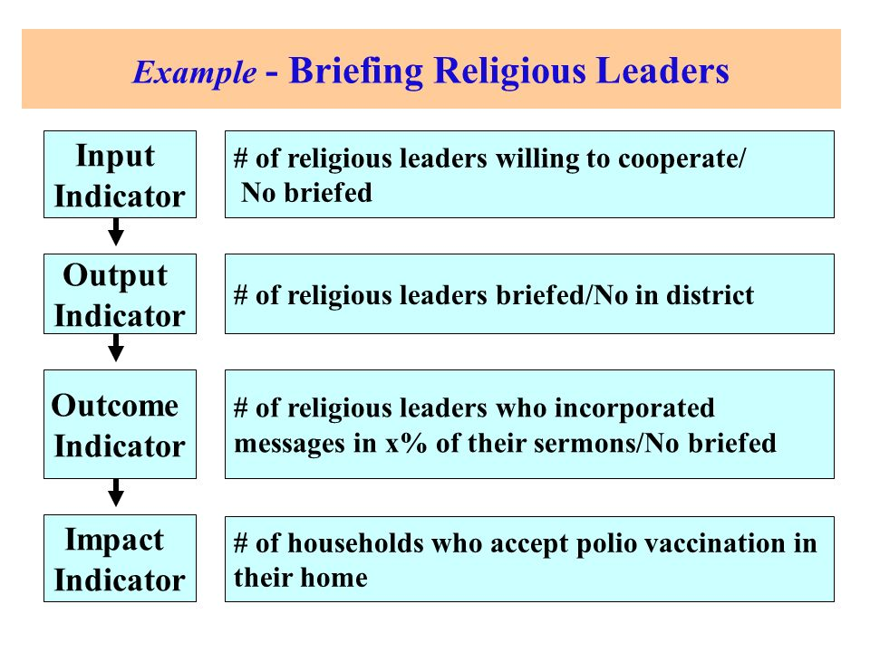 Impact Indicator Outcome Indicator Output Indicator Input Indicator Example - Briefing Religious Leaders # of households who accept polio vaccination in their home # of religious leaders who incorporated messages in x% of their sermons/No briefed # of religious leaders briefed/No in district # of religious leaders willing to cooperate/ No briefed