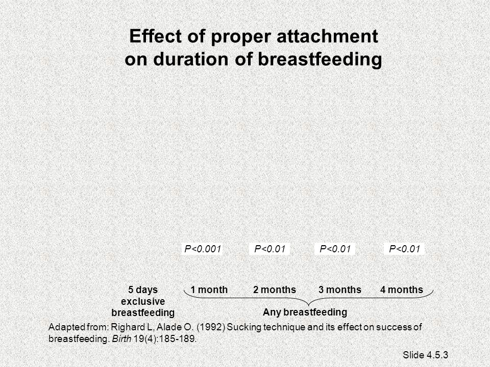 Effect of proper attachment on duration of breastfeeding Adapted from: Righard L, Alade O.