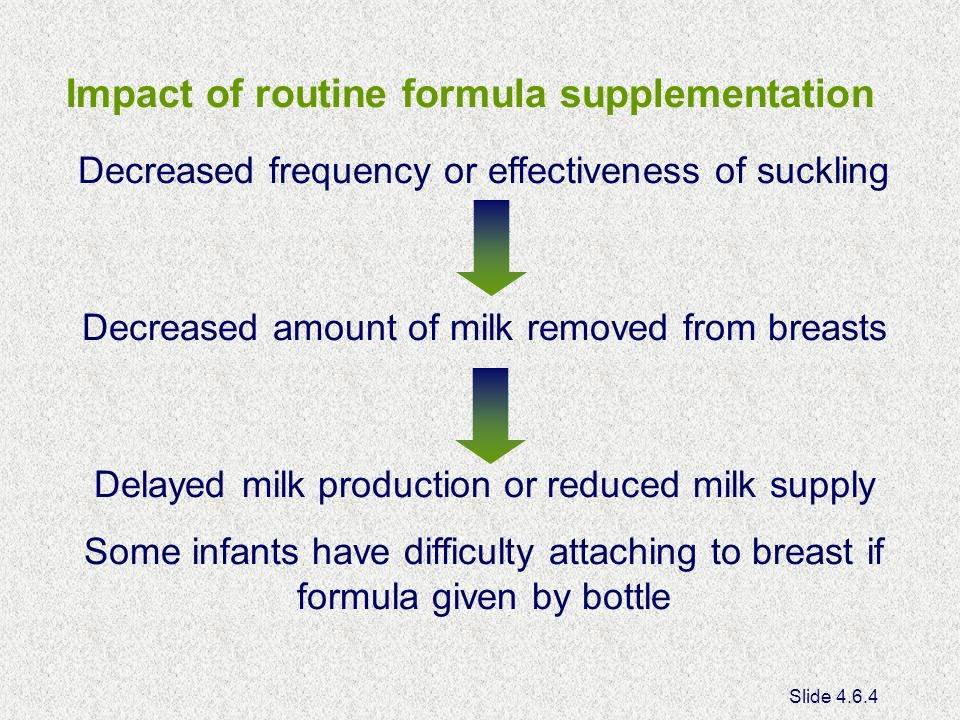 Decreased frequency or effectiveness of suckling Decreased amount of milk removed from breasts Delayed milk production or reduced milk supply Some infants have difficulty attaching to breast if formula given by bottle Impact of routine formula supplementation Slide 4.6.4