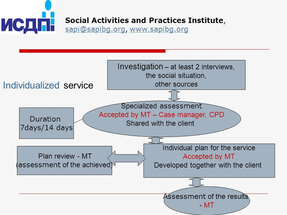 Individualized service Investigation – at least 2 interviews, the social situation, other sources Specialized assessment Accepted by MT – Case manager, CPD Shared with the client Individual plan for the service Accepted by MT Developed together with the client Plan review - MT ( assessment of the achieved) Assessment of the results - MT Duration 7days/14 days Social Activities and Practices Institute, sapi@sapibg.org, www.sapibg.org sapi@sapibg.orgwww.sapibg.org