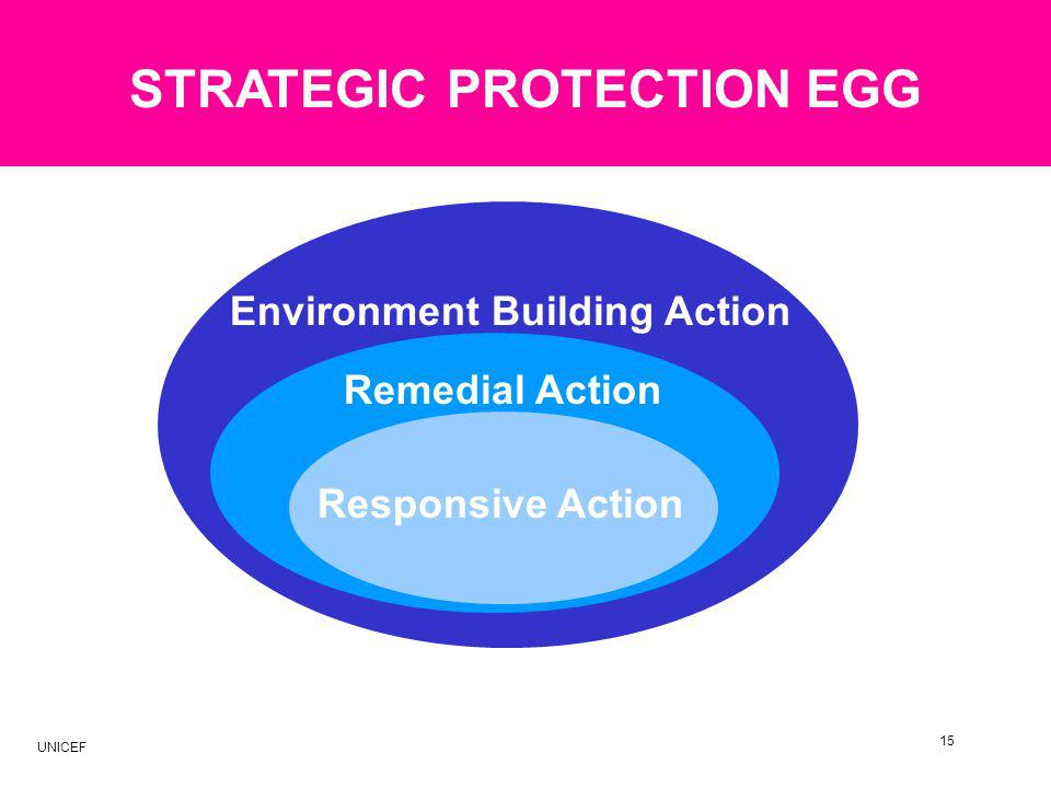 Environment Building Action Remedial Action Responsive Action 15 STRATEGIC PROTECTION EGG UNICEF