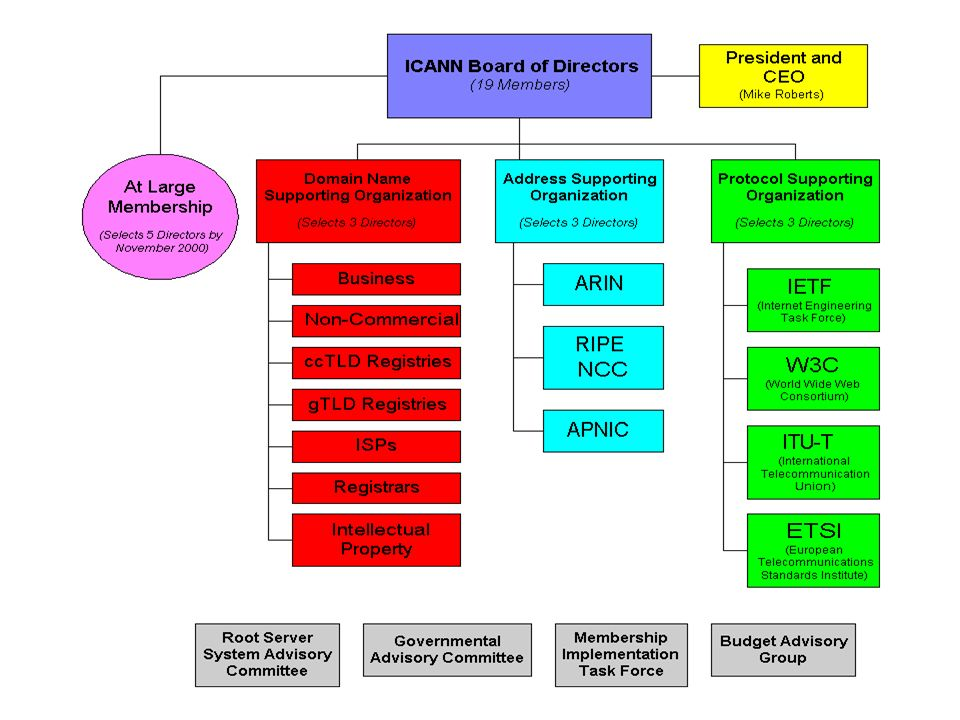 ICANN Structure