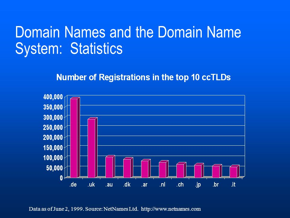 Domain Names and the Domain Name System: Statistics Data as of June 2, 1999.