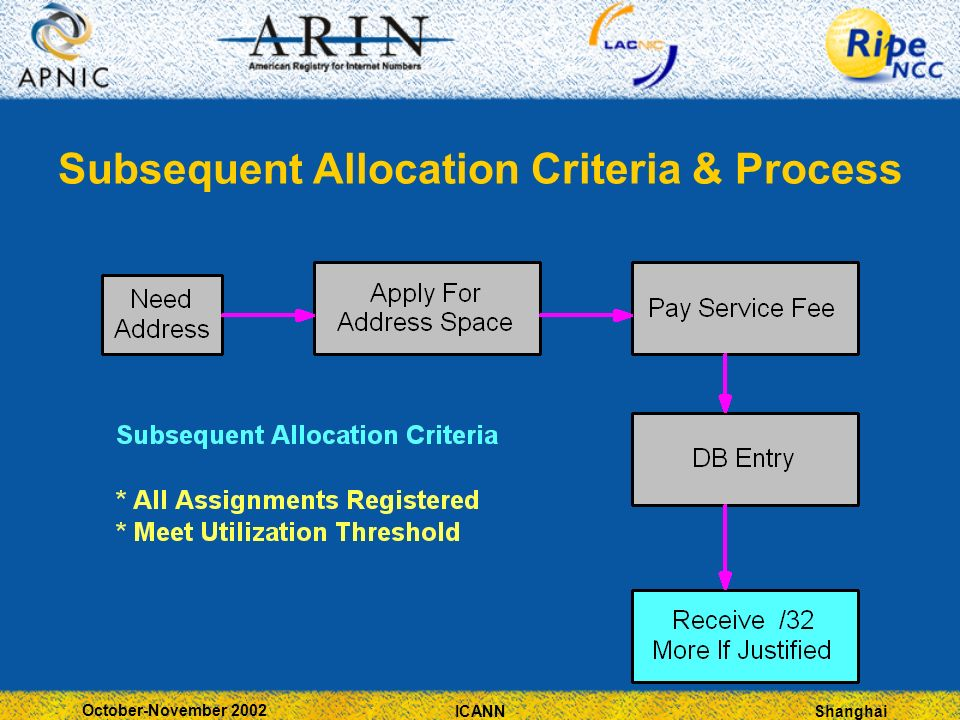 Shanghai October-November 2002 ICANN Subsequent Allocation Criteria & Process