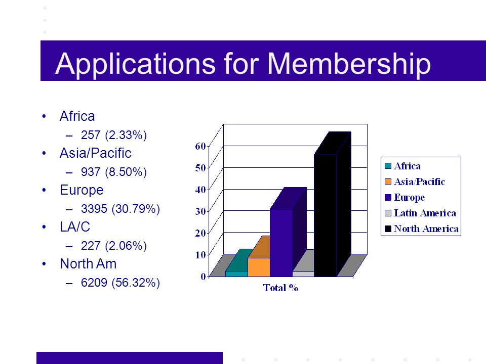 Applications for Membership Africa –257 (2.33%) Asia/Pacific –937 (8.50%) Europe –3395 (30.79%) LA/C –227 (2.06%) North Am –6209 (56.32%)