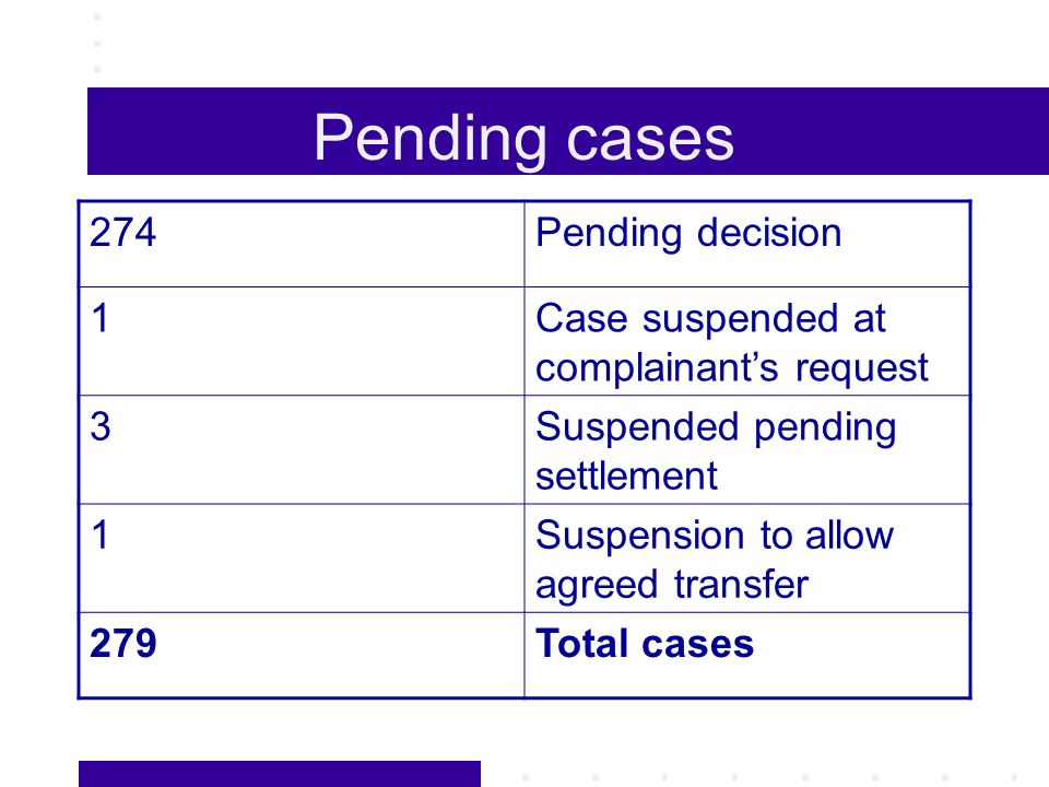 Pending cases 274Pending decision 1Case suspended at complainants request 3Suspended pending settlement 1Suspension to allow agreed transfer 279Total cases