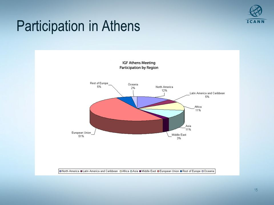 15 Participation in Athens