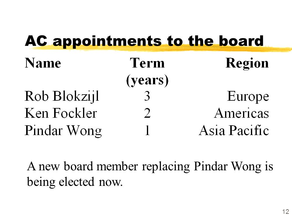 12 AC appointments to the board A new board member replacing Pindar Wong is being elected now.