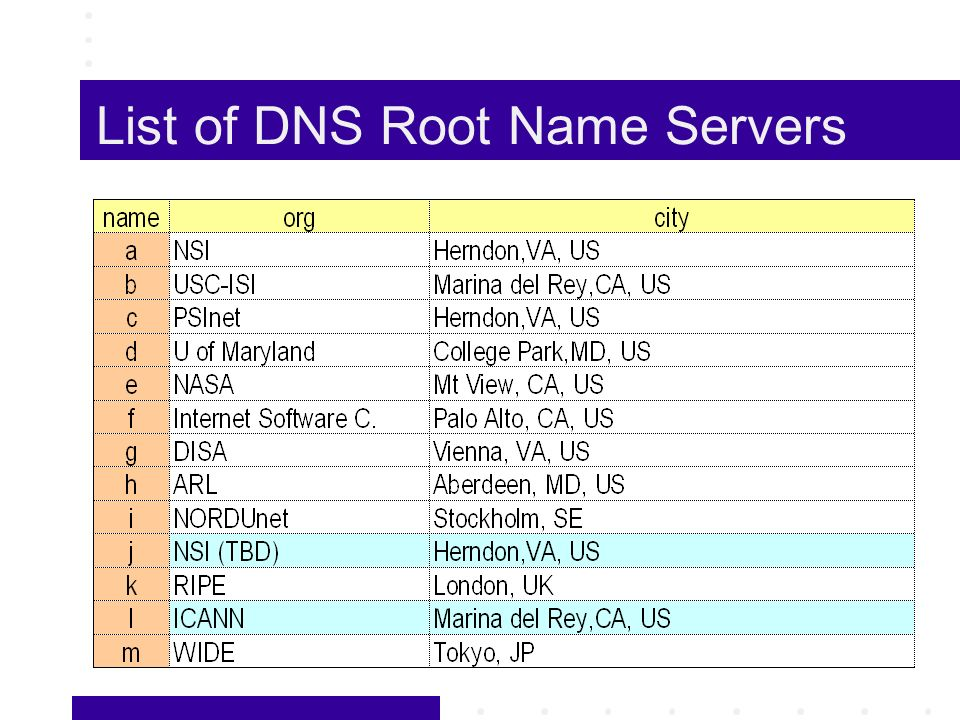List of DNS Root Name Servers