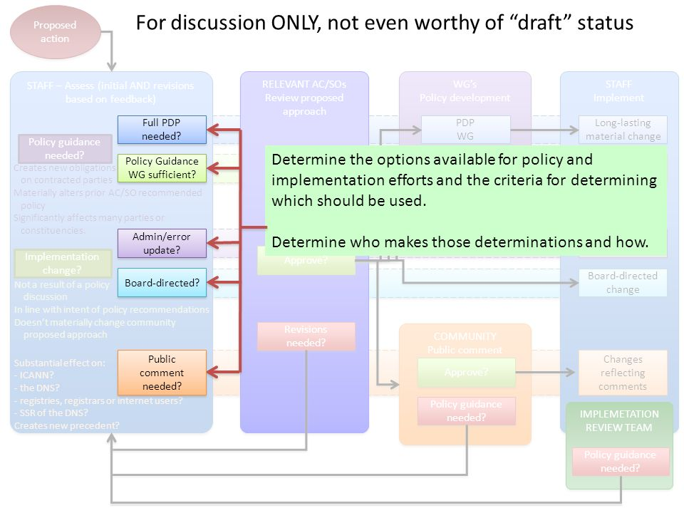 STAFF Implement Proposed action STAFF – Assess (initial AND revisions based on feedback) Implementation change.