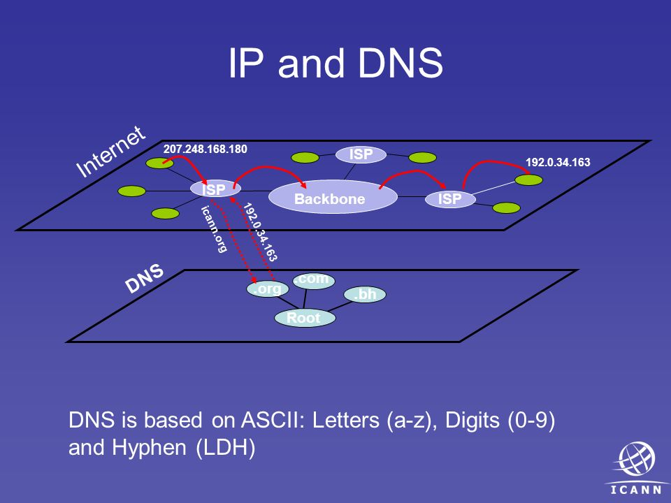 IP and DNS Internet Backbone ISP DNS Root. org. com.