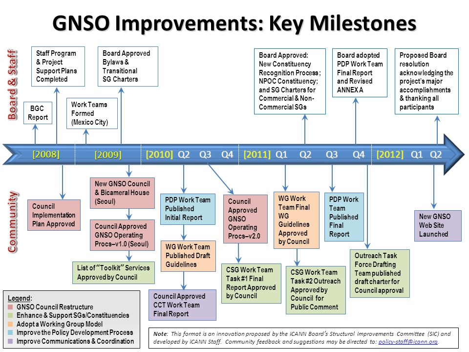 GNSO Improvements: Key Milestones [2008] [2009] [2009] BGC Report [2010] Q2 Q3 Q4 Work Teams Formed (Mexico City) Board Approved Bylaws & Transitional SG Charters New GNSO Council & Bicameral House (Seoul) Council Approved GNSO Operating Procs–v1.0 (Seoul) List of Toolkit Services Approved by Council CSG Work Team Task #1 Final Report Approved by Council PDP Work Team Published Initial Report Council Approved CCT Work Team Final Report WG Work Team Published Draft Guidelines Staff Program & Project Support Plans Completed Council Implementation Plan Approved Note: This format is an innovation proposed by the ICANN Boards Structural Improvements Committee (SIC) and developed by ICANN Staff.