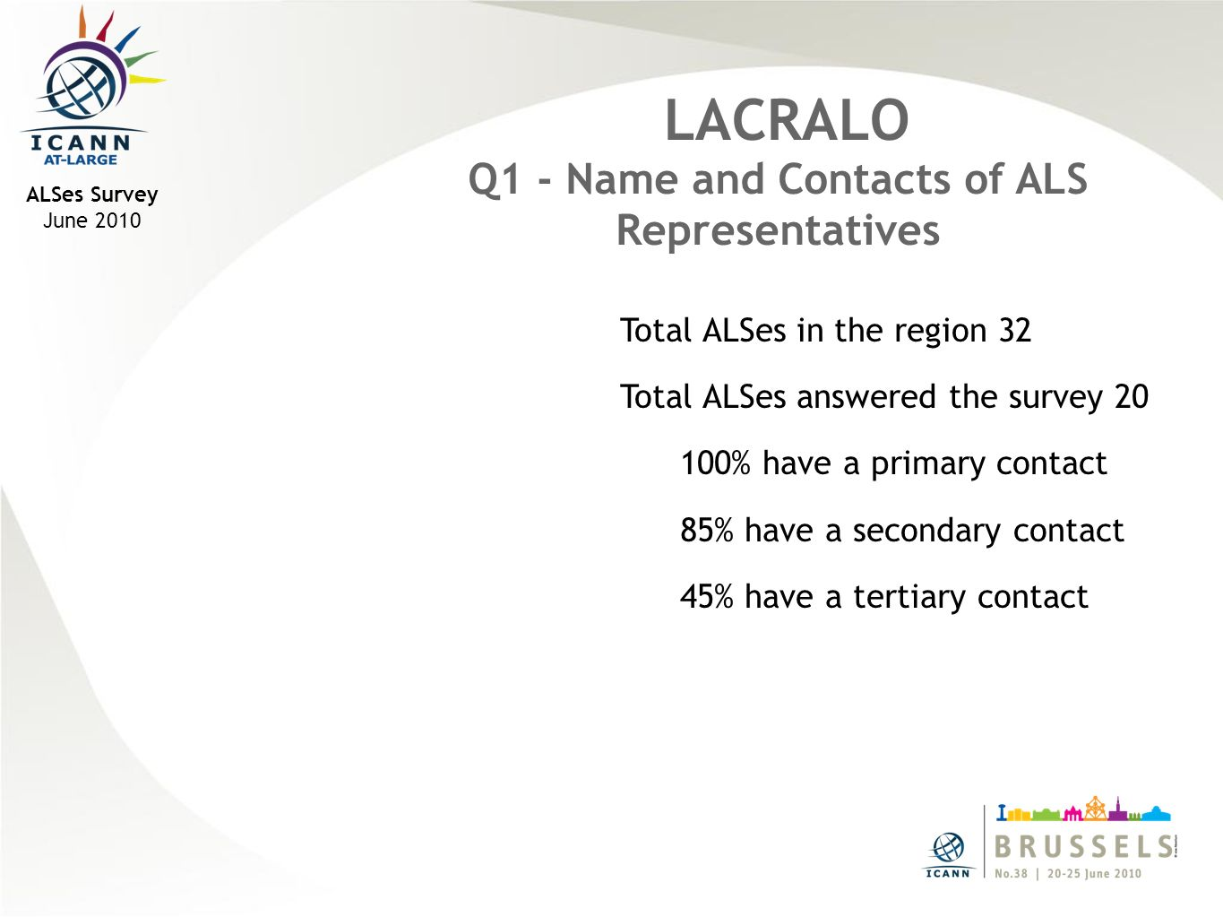 Total ALSes in the region 32 Total ALSes answered the survey 20 100% have a primary contact 85% have a secondary contact 45% have a tertiary contact LACRALO Q1 - Name and Contacts of ALS Representatives ALSes Survey June 2010