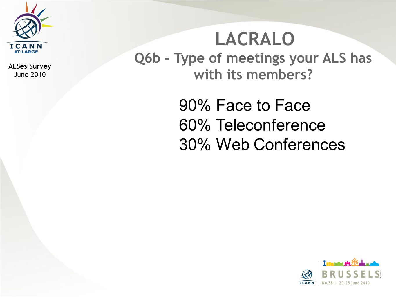 ALSes Survey June 2010 LACRALO Q6b - Type of meetings your ALS has with its members.