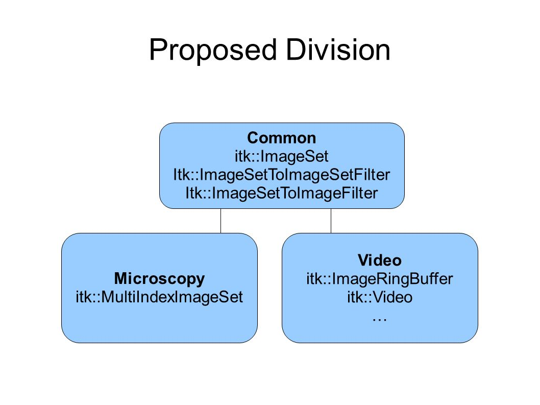 Proposed Division Microscopy itk::MultiIndexImageSet Video itk::ImageRingBuffer itk::Video … Common itk::ImageSet Itk::ImageSetToImageSetFilter Itk::ImageSetToImageFilter
