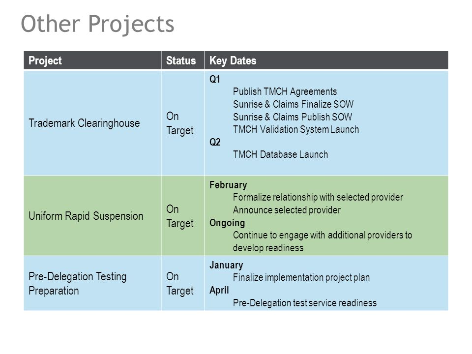 Other Projects 13 ProjectStatusKey Dates Trademark Clearinghouse On Target Q1 Publish TMCH Agreements Sunrise & Claims Finalize SOW Sunrise & Claims Publish SOW TMCH Validation System Launch Q2 TMCH Database Launch Uniform Rapid Suspension On Target February Formalize relationship with selected provider Announce selected provider Ongoing Continue to engage with additional providers to develop readiness Pre-Delegation Testing Preparation On Target January Finalize implementation project plan April Pre-Delegation test service readiness