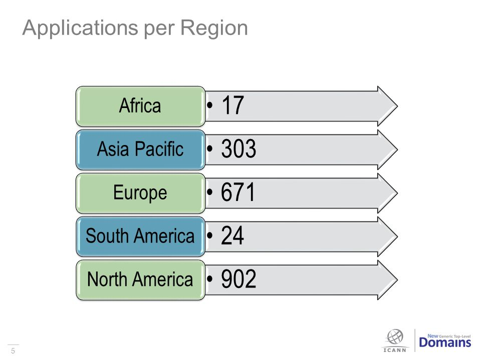 5 Applications per Region 5 17 Africa 303 Asia Pacific 671 Europe 24 South America 902 North America