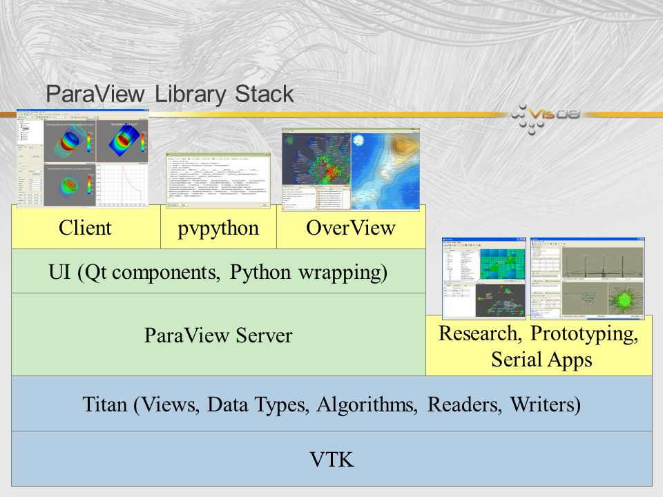 Titan (Views, Data Types, Algorithms, Readers, Writers) ParaView Library Stack VTK ParaView Server UI (Qt components, Python wrapping) ClientpvpythonOverView Research, Prototyping, Serial Apps