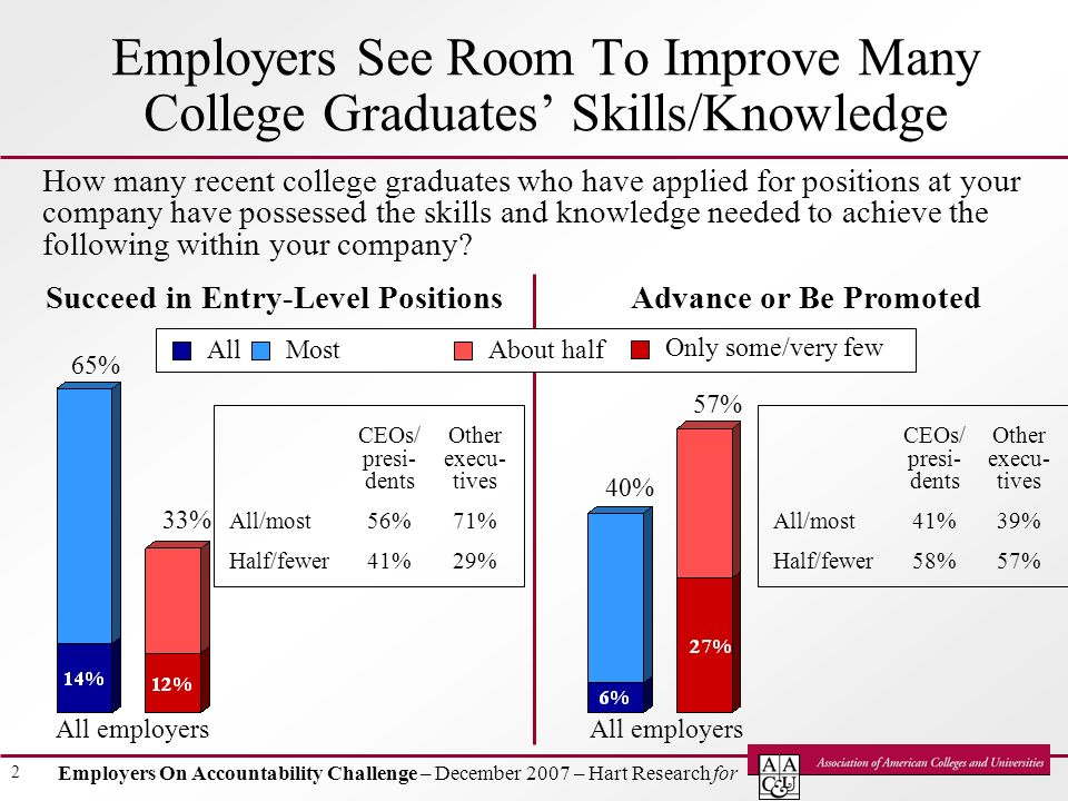 Employers On Accountability Challenge – December 2007 – Hart Research for 2 Employers See Room To Improve Many College Graduates Skills/Knowledge How many recent college graduates who have applied for positions at your company have possessed the skills and knowledge needed to achieve the following within your company.