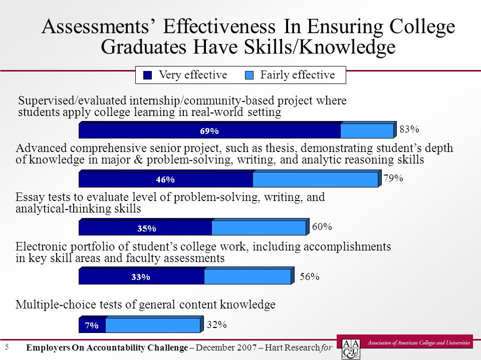 Employers On Accountability Challenge – December 2007 – Hart Research for 5 Supervised/evaluated internship/community-based project where students apply college learning in real-world setting 83% 79% 60% 56% 32% Advanced comprehensive senior project, such as thesis, demonstrating students depth of knowledge in major & problem-solving, writing, and analytic reasoning skills Essay tests to evaluate level of problem-solving, writing, and analytical-thinking skills Electronic portfolio of students college work, including accomplishments in key skill areas and faculty assessments Multiple-choice tests of general content knowledge Assessments Effectiveness In Ensuring College Graduates Have Skills/Knowledge Very effectiveFairly effective