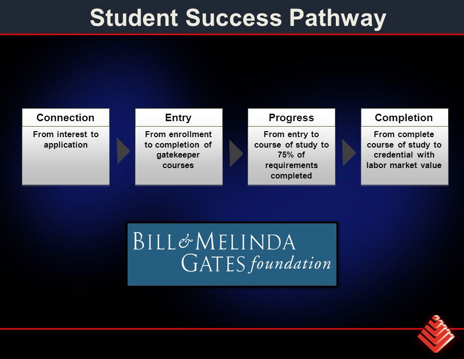 Connection From interest to application Entry From enrollment to completion of gatekeeper courses Progress From entry to course of study to 75% of requirements completed Completion From complete course of study to credential with labor market value Student Success Pathway