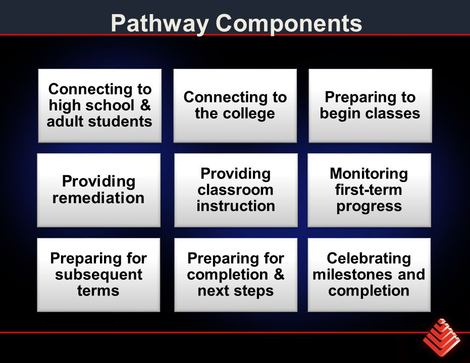 Pathway Components