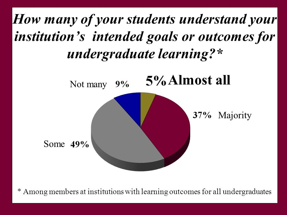How many of your students understand your institutions intended goals or outcomes for undergraduate learning * * Among members at institutions with learning outcomes for all undergraduates Majority Some Almost all Not many