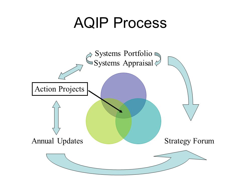 AQIP Process Systems Portfolio Systems Appraisal Strategy Forum Annual Updates Action Projects