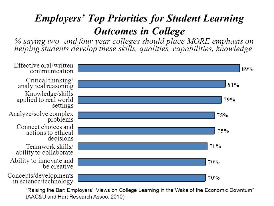 % saying two- and four-year colleges should place MORE emphasis on helping students develop these skills, qualities, capabilities, knowledge Employers Top Priorities for Student Learning Outcomes in College Effective oral/written communication Critical thinking/ analytical reasoning Knowledge/skills applied to real world settings Analyze/solve complex problems Connect choices and actions to ethical decisions Teamwork skills/ ability to collaborate Ability to innovate and be creative Concepts/developments in science/technology Raising the Bar: Employers Views on College Learning in the Wake of the Economic Downturn (AAC&U and Hart Research Assoc.