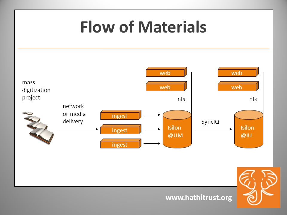 www.hathitrust.org Flow of Materials ingest web SyncIQ mass digitization project nfs Isilon @UM Isilon @IU network or media delivery