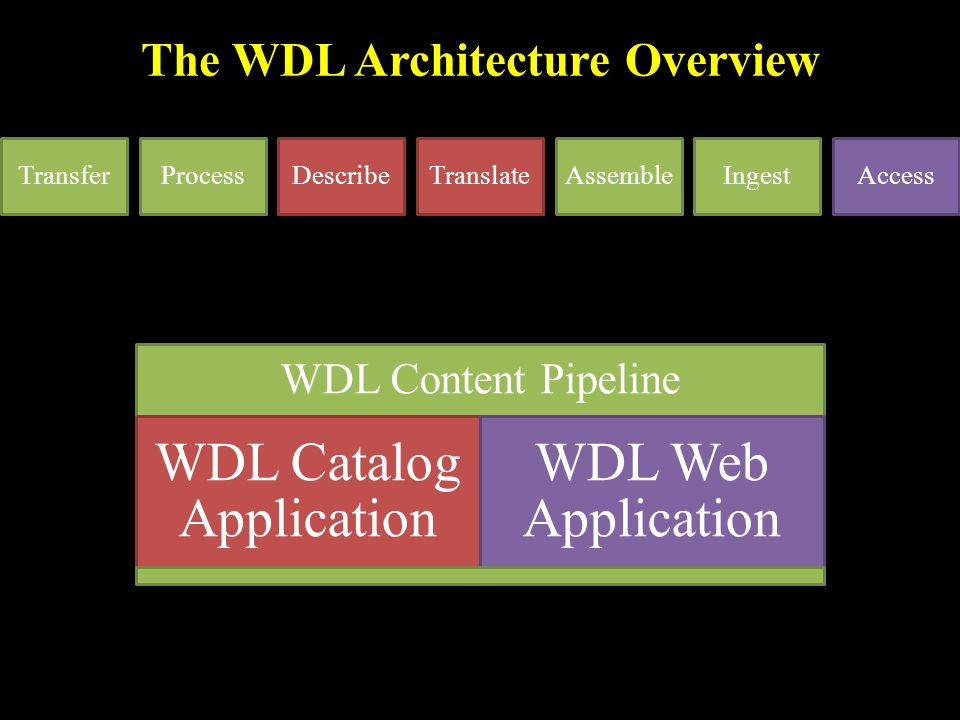 WDL Content Pipeline WDL Catalog Application WDL Web Application The WDL Architecture Overview TransferProcessDescribeTranslateAssembleIngestAccess