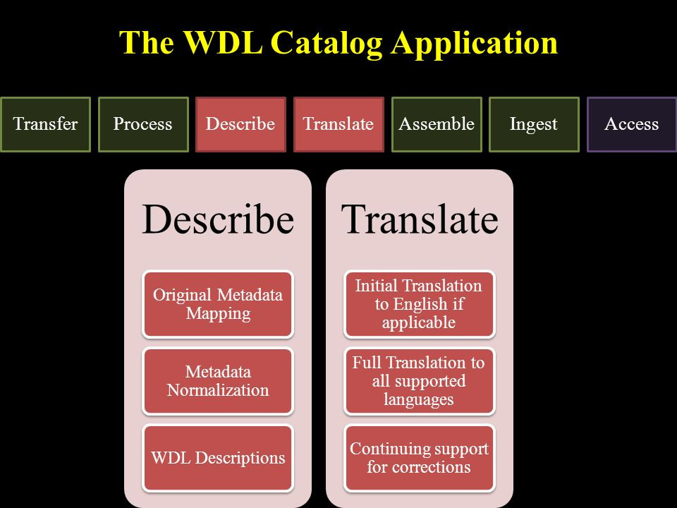 The WDL Catalog Application TransferProcessDescribeTranslateAssembleIngestAccess Describe Original Metadata Mapping Metadata Normalization WDL Descriptions Translate Initial Translation to English if applicable Full Translation to all supported languages Continuing support for corrections