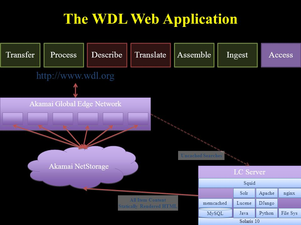 The WDL Web Application TransferProcessDescribeTranslateAssembleIngestAccess Akamai NetStorage Akamai Global Edge Network http://www.wdl.org LC Server Solaris 10 MySQL Java Python File Sys Lucene DJango nginx Solr Apache memcached Squid Uncached Searches All Item Content Statically Rendered HTML