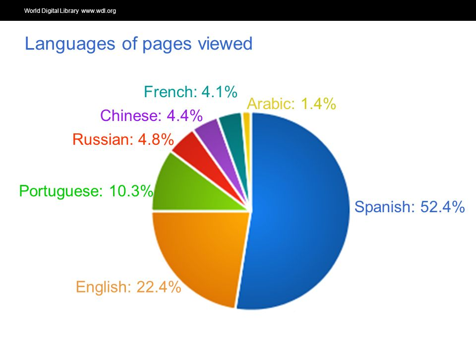 World Digital Library www.wdl.org OSI | WEB SERVICES Languages of pages viewed Spanish: 52.4% English: 22.4% Portuguese: 10.3% Russian: 4.8% Chinese: 4.4% French: 4.1% Arabic: 1.4%